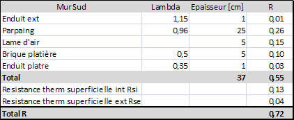 Bilan thermique - Coefficient de conductivite thermique ...