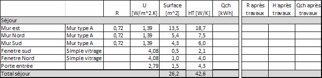 Bilan thermique - Coefficient conductivite thermique ...